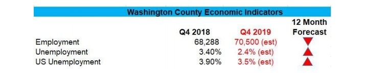 Washington county economic indicators