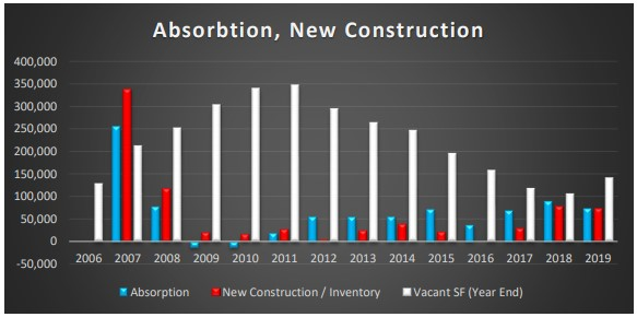 Absorbtion, New Construction