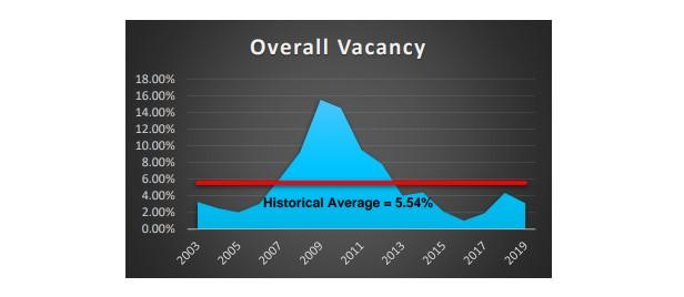 Overall Vacancy
