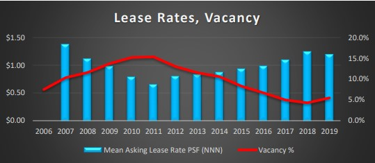 Lease Rates, Vacancy